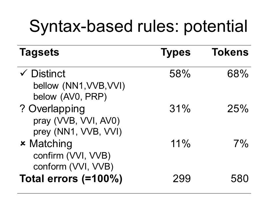 Syntax-based rules: potential TagsetsTypesTokens Distinct bellow (NN1,VVB,VVI) below (AV0, PRP) 58%68% .