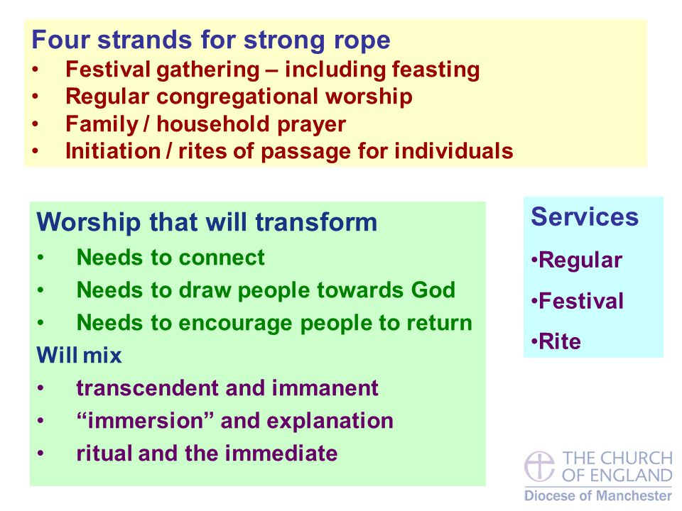 Four strands for strong rope Festival gathering – including feasting Regular congregational worship Family / household prayer Initiation / rites of passage for individuals Worship that will transform Needs to connect Needs to draw people towards God Needs to encourage people to return Will mix transcendent and immanent immersion and explanation ritual and the immediate Services Regular Festival Rite