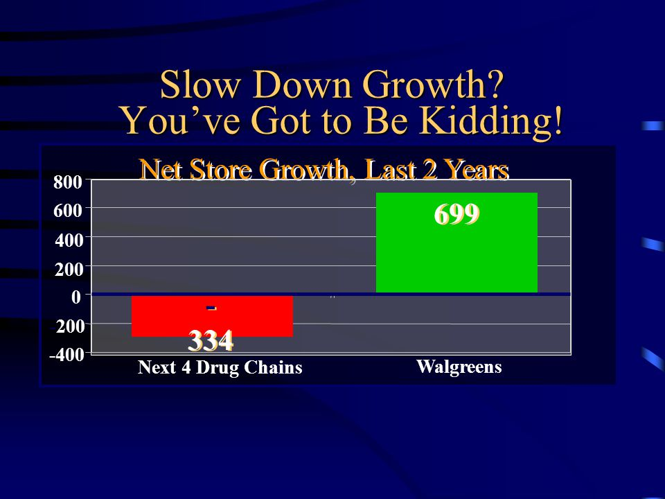 Net Store Growth, Last 2 Years 0 Top 5 Drug Chains 365 200 400 600 800 -200 -400