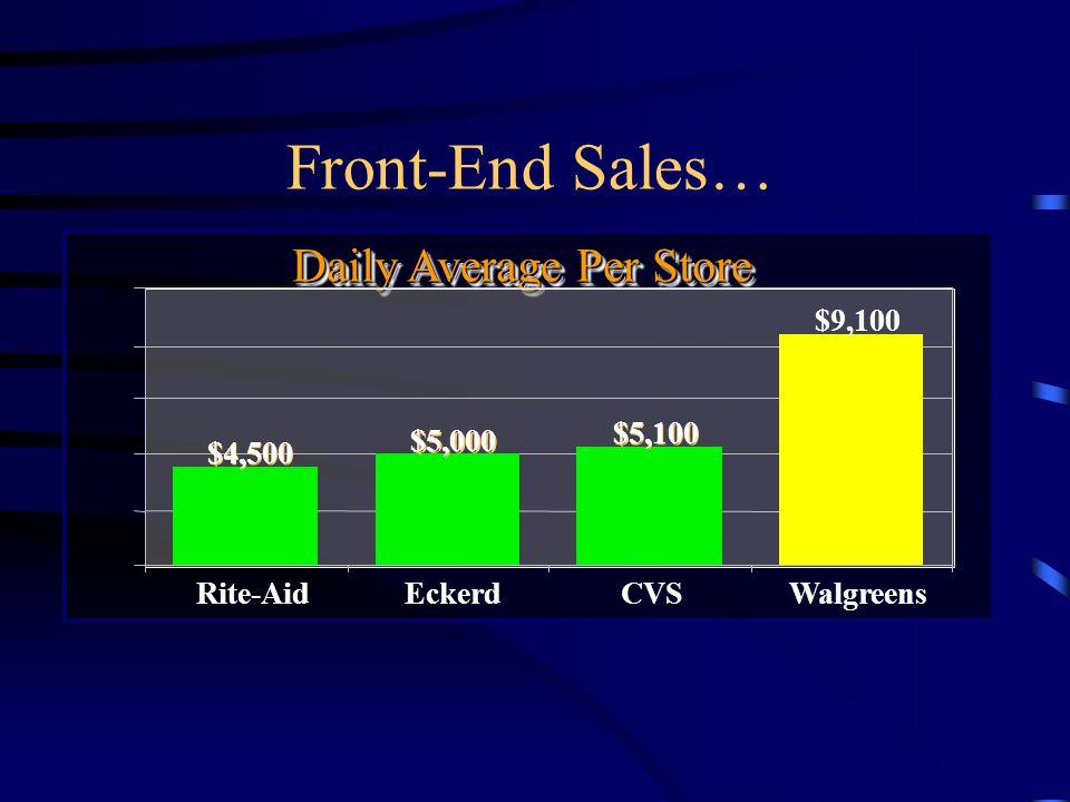 Pharmacy Sales… Daily Average Per Store WalgreensRite-AidEckerdCVS $7,400 $9,500 $8,900 $13,500