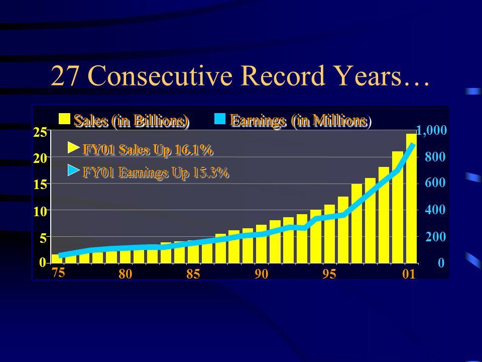Performance Snapshot… 9798990001 Sales 9798990001 Earnings 9798990001 Shareholders Equity 9798990001 Stock Price