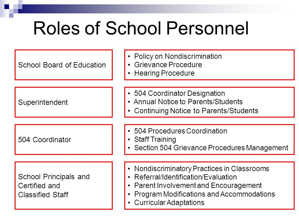 Roles of School Personnel School Board of Education Policy on Nondiscrimination Grievance Procedure Hearing Procedure Superintendent 504 Coordinator S