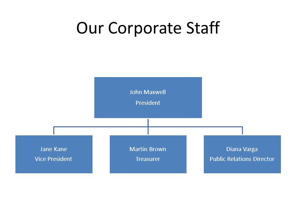 Our Corporate Staff John Maxwell President Jane Kane Vice President Martin Brown Treasurer Diana Varga Public Relations Director