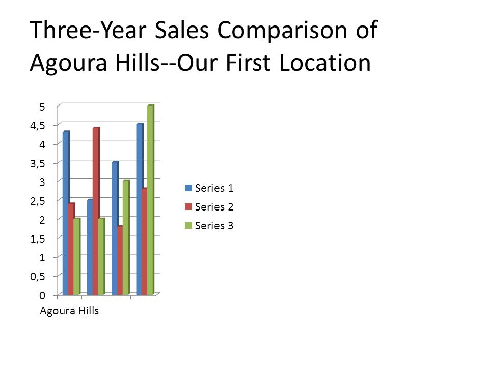 Three-Year Sales Comparison of Agoura Hills--Our First Location