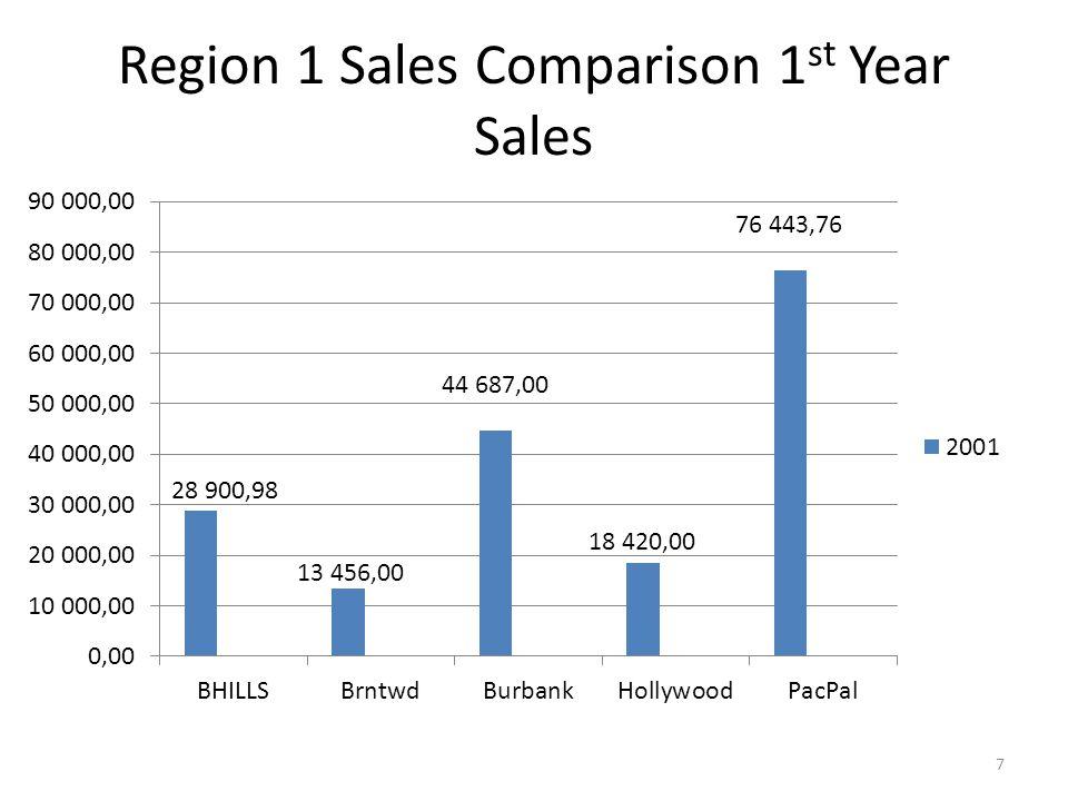 Region 1 Sales Comparison 1 st Year Sales 7