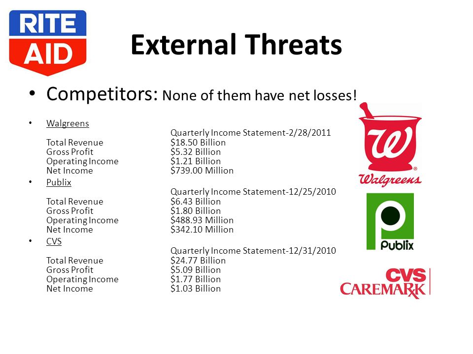 External Threats Competitors: None of them have net losses.