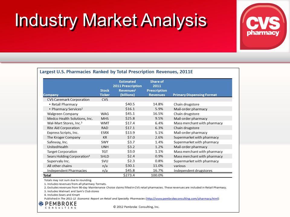 Industry Market Analysis