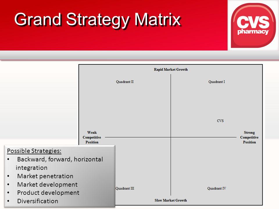 Grand Strategy Matrix Possible Strategies: Backward, forward, horizontal integration Market penetration Market development Product development Diversification Possible Strategies: Backward, forward, horizontal integration Market penetration Market development Product development Diversification