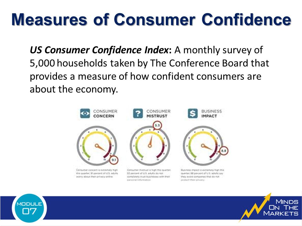Measures of Consumer Confidence US Consumer Confidence Index: A monthly survey of 5,000 households taken by The Conference Board that provides a measure of how confident consumers are about the economy.