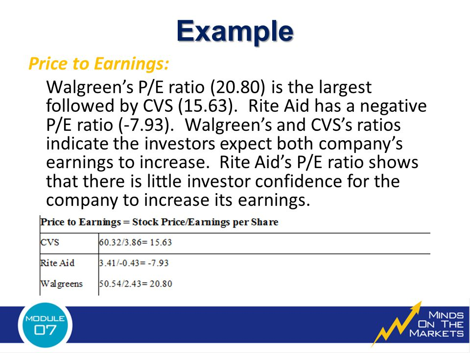 Example Price to Earnings: Walgreen's P/E ratio (20.80) is the largest followed by CVS (15.63).