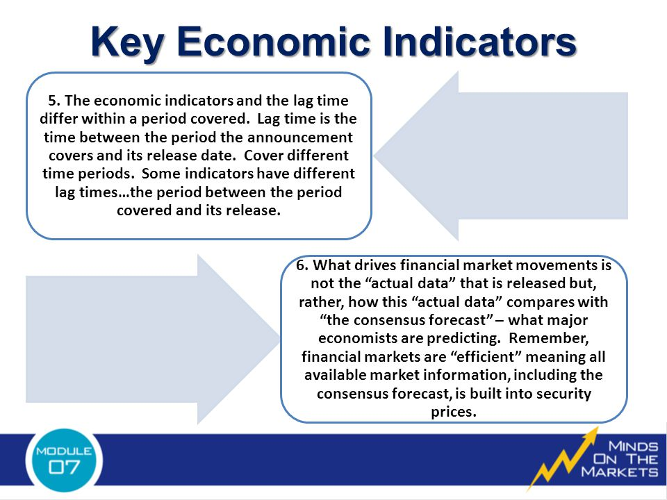 5. The economic indicators and the lag time differ within a period covered.