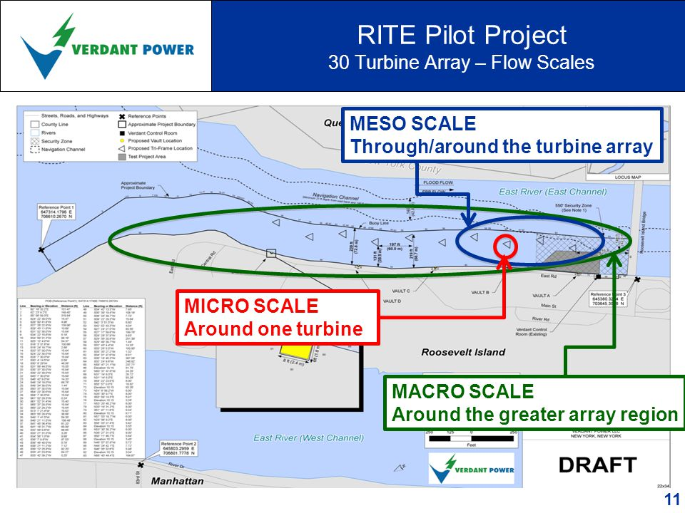 RITE Pilot Project 30 Turbine Array – Flow Scales MACRO SCALE Around the greater array region MESO SCALE Through/around the turbine array MICRO SCALE Around one turbine 11