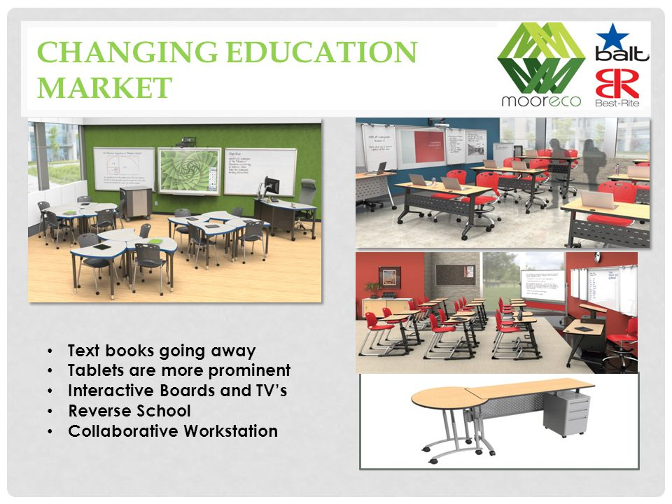 CHANGING EDUCATION MARKET Text books going away Tablets are more prominent Interactive Boards and TV's Reverse School Collaborative Workstation