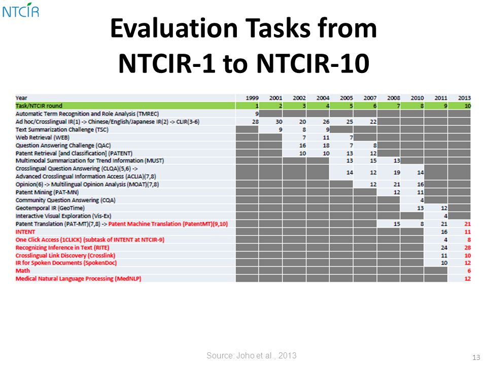 Evaluation Tasks from NTCIR-1 to NTCIR-10 13 Source: Joho et al., 2013