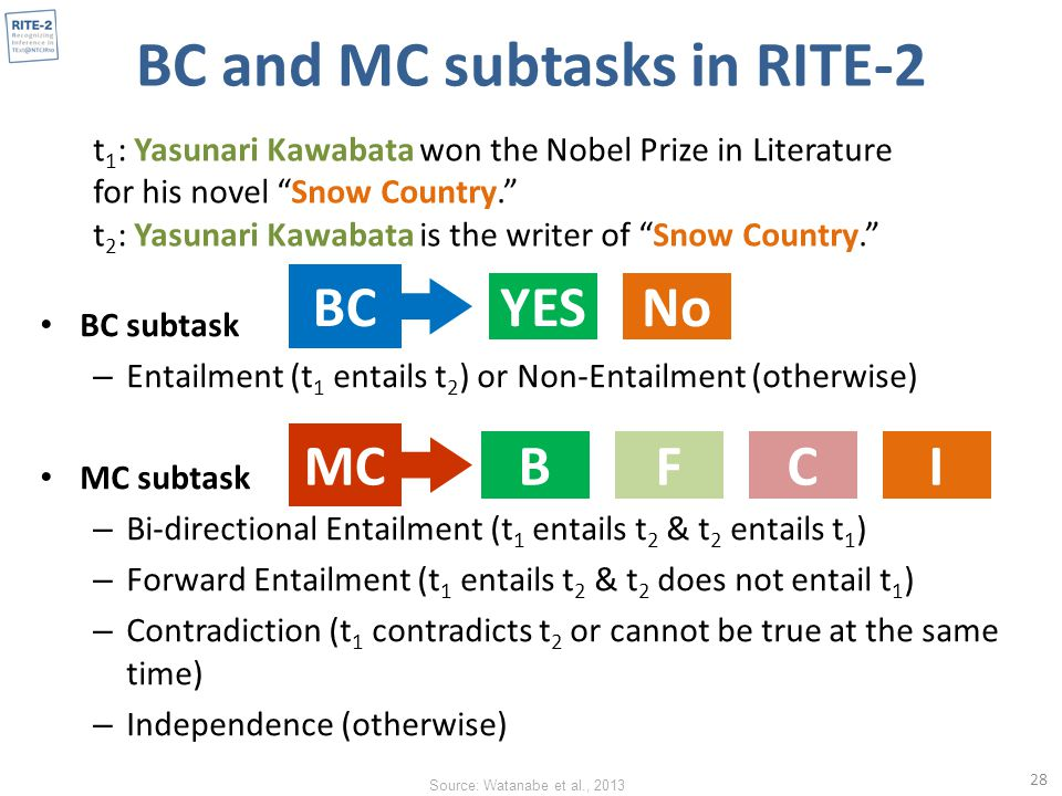 BC and MC subtasks in RITE-2 BC subtask – Entailment (t 1 entails t 2 ) or Non-Entailment (otherwise) MC subtask – Bi-directional Entailment (t 1 entails t 2 & t 2 entails t 1 ) – Forward Entailment (t 1 entails t 2 & t 2 does not entail t 1 ) – Contradiction (t 1 contradicts t 2 or cannot be true at the same time) – Independence (otherwise) 28 t 1 : Yasunari Kawabata won the Nobel Prize in Literature for his novel Snow Country. t 2 : Yasunari Kawabata is the writer of Snow Country. YES MC BC No BFCI Source: Watanabe et al., 2013