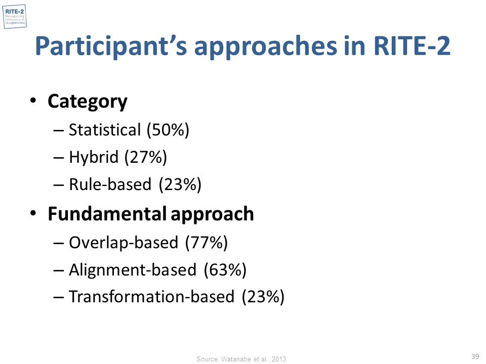 Participant's approaches in RITE-2 Category – Statistical (50%) – Hybrid (27%) – Rule-based (23%) Fundamental approach – Overlap-based (77%) – Alignment-based (63%) – Transformation-based (23%) 39 Source: Watanabe et al., 2013