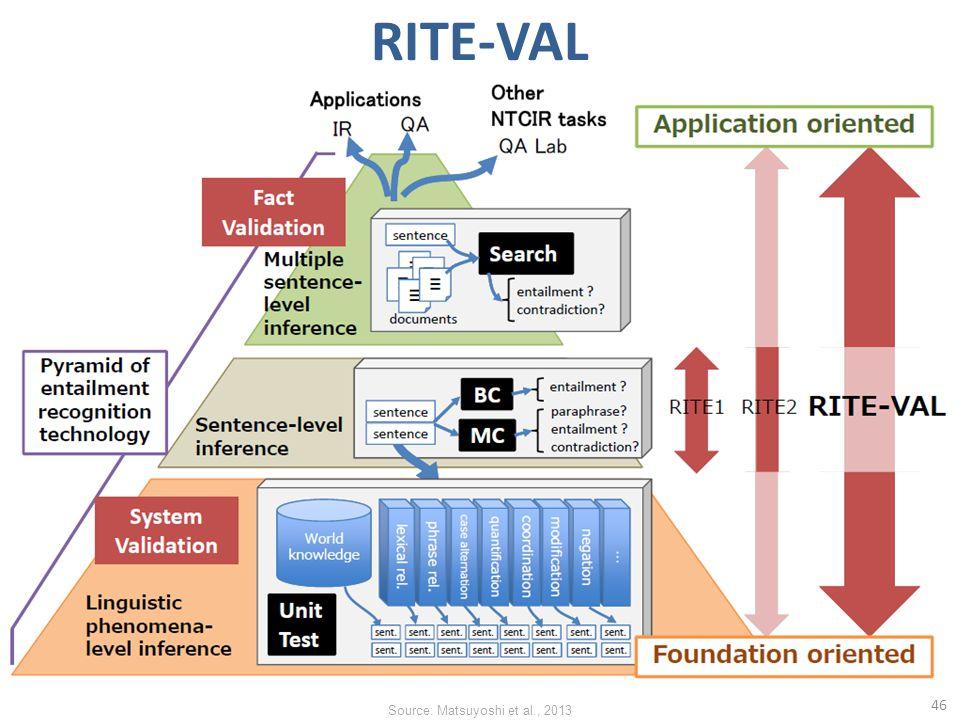 RITE-VAL 46 Source: Matsuyoshi et al., 2013