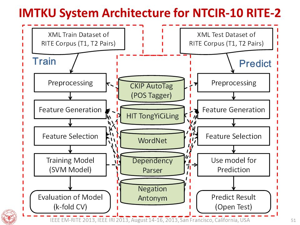 IMTKU System Architecture for NTCIR-10 RITE-2 51 IEEE EM-RITE 2013, IEEE IRI 2013, August 14-16, 2013, San Francisco, California, USA Train Predict
