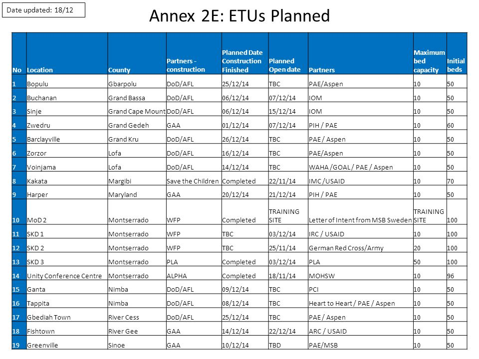 Annex 2E: ETUs Planned Date updated: 18/12 NoLocationCounty Partners - construction Planned Date Construction Finished Planned Open datePartners Maximum bed capacity Initial beds 1BopuluGbarpoluDoD/AFL25/12/14TBCPAE/Aspen1050 2BuchananGrand BassaDoD/AFL06/12/1407/12/14IOM1050 3SinjeGrand Cape MountDoD/AFL06/12/1415/12/14IOM1050 4ZwedruGrand GedehGAA01/12/1407/12/14PIH / PAE1060 5BarclayvilleGrand KruDoD/AFL26/12/14TBCPAE / Aspen1050 6ZorzorLofaDoD/AFL16/12/14TBCPAE/Aspen1050 7VoinjamaLofaDoD/AFL14/12/14TBCWAHA /GOAL / PAE / Aspen1050 8KakataMargibiSave the ChildrenCompleted22/11/14IMC /USAID1070 9HarperMarylandGAA20/12/1421/12/14PIH / PAE1050 10MoD 2MontserradoWFPCompleted TRAINING SITELetter of Intent from MSB Sweden TRAINING SITE100 11SKD 1MontserradoWFPTBC03/12/14IRC / USAID10100 12SKD 2MontserradoWFPTBC25/11/14German Red Cross/Army20100 13SKD 3MontserradoPLACompleted03/12/14PLA50100 14Unity Conference CentreMontserradoALPHACompleted18/11/14MOHSW1096 15GantaNimbaDoD/AFL09/12/14TBCPCI1050 16TappitaNimbaDoD/AFL08/12/14TBCHeart to Heart / PAE / Aspen1050 17Gbediah TownRiver CessDoD/AFL25/12/14TBCPAE / Aspen1050 18FishtownRiver GeeGAA14/12/1422/12/14ARC / USAID1050 19GreenvilleSinoeGAA10/12/14TBDPAE/MSB1050