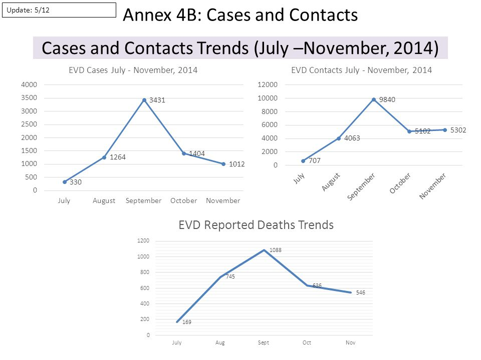 Cases and Contacts Trends (July –November, 2014) Annex 4B: Cases and Contacts Update: 5/12