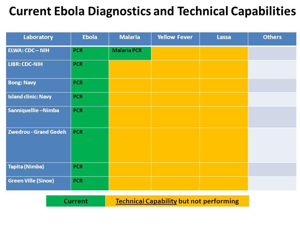 LaboratoryEbolaMalariaYellow FeverLassaOthers ELWA: CDC – NIHPCR Malaria PCR LIBR: CDC-NIHPCR Bong: NavyPCR Island clinic: NavyPCR Sanniquellie –Nimba