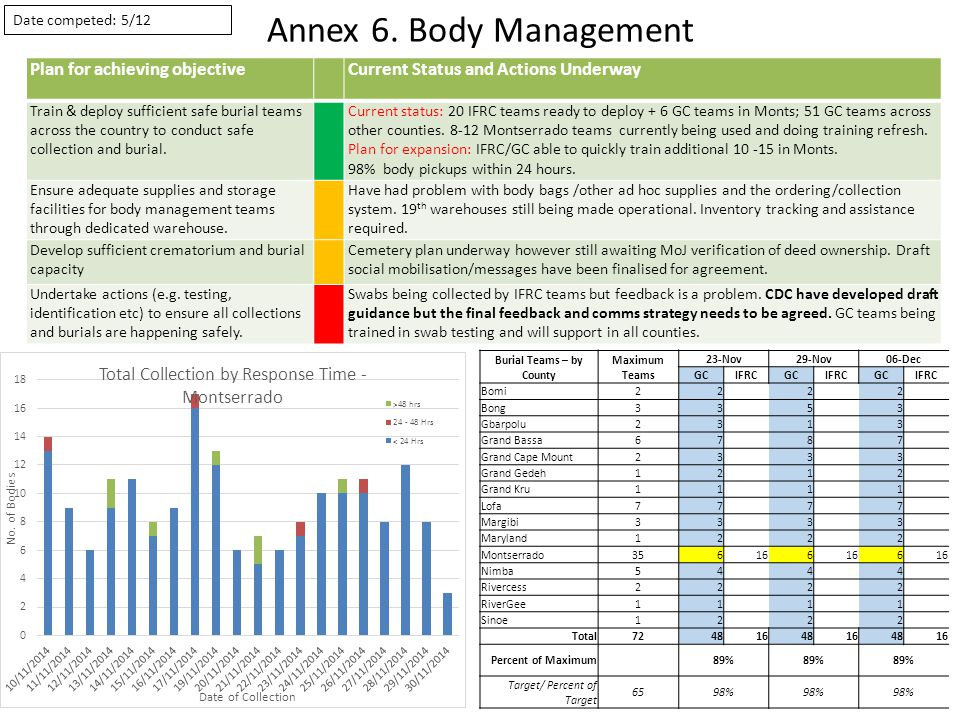 Annex 6. Body Management Plan for achieving objectiveCurrent Status and Actions Underway Train & deploy sufficient safe burial teams across the countr