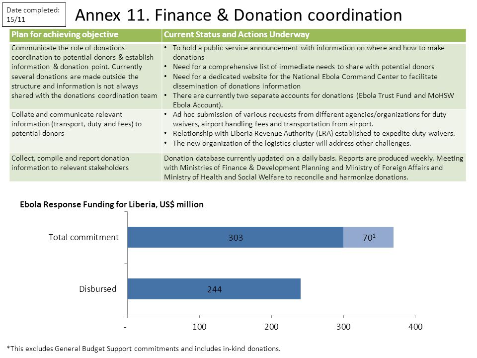 Annex 11. Finance & Donation coordination Plan for achieving objectiveCurrent Status and Actions Underway Communicate the role of donations coordinati