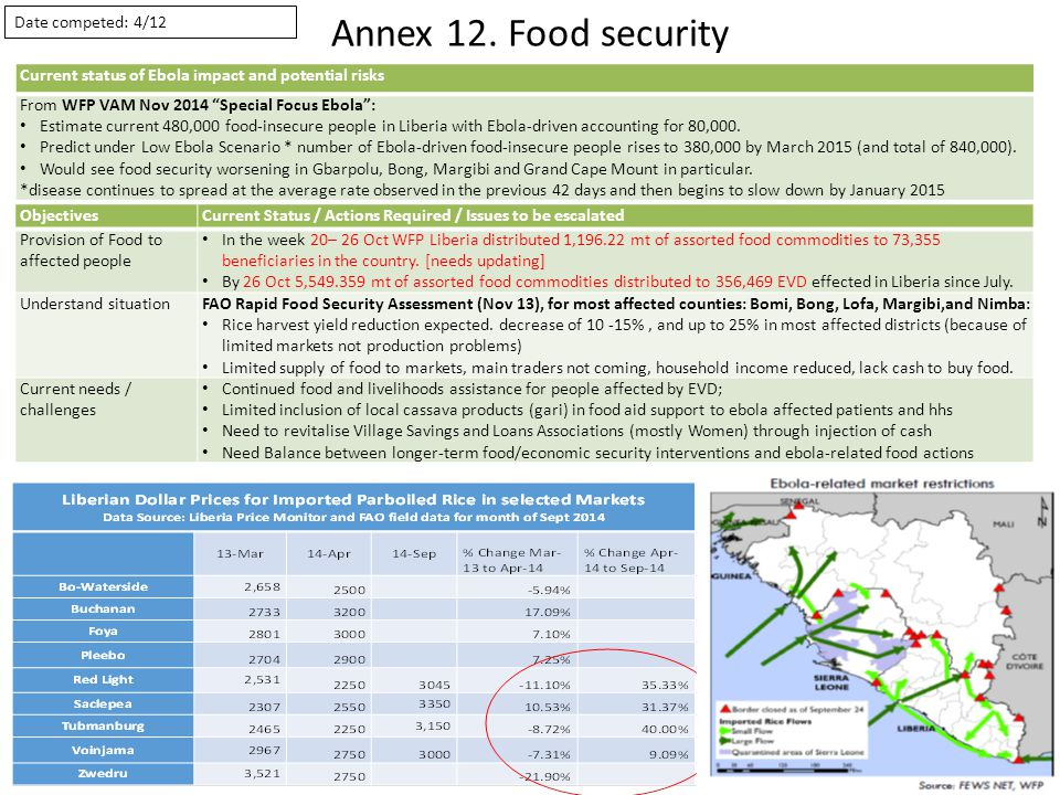 Annex 12. Food security Graph of key indicator e.g.