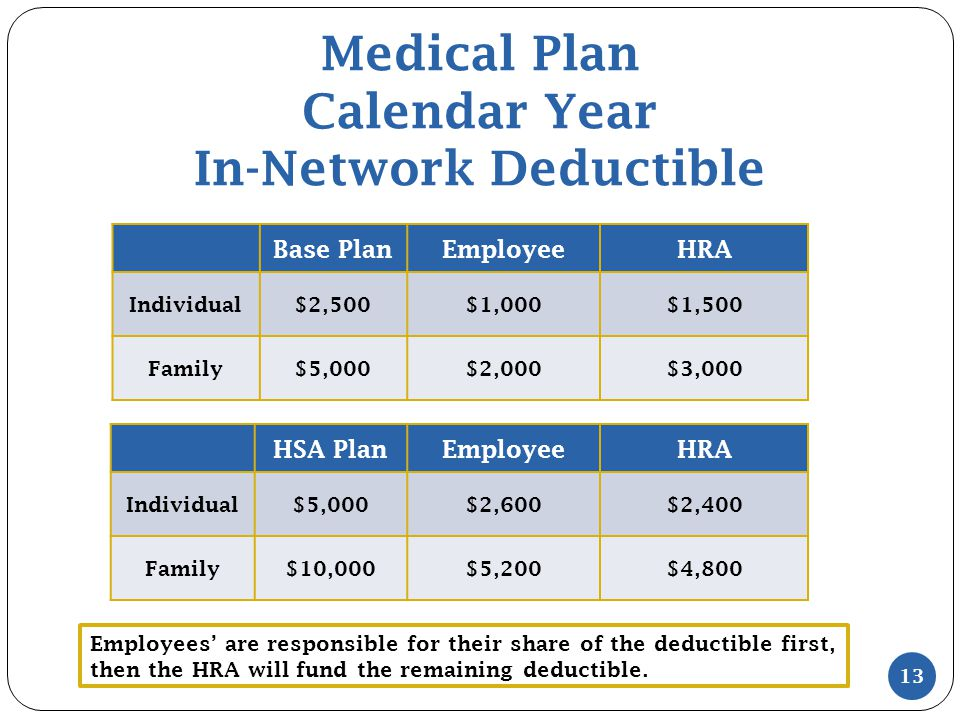 Medical Plan Calendar Year In-Network Deductible 13 Base PlanEmployeeHRA Individual$2,500$1,000$1,500 Family$5,000$2,000$3,000 HSA PlanEmployeeHRA Ind