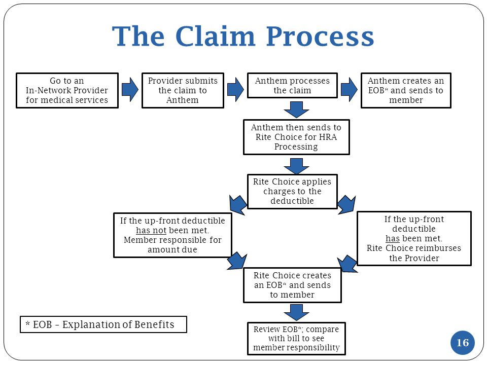 The Claim Process Go to an In-Network Provider for medical services Provider submits the claim to Anthem Anthem processes the claim Anthem then sends to Rite Choice for HRA Processing Anthem creates an EOB* and sends to member * EOB – Explanation of Benefits If the up-front deductible has not been met.