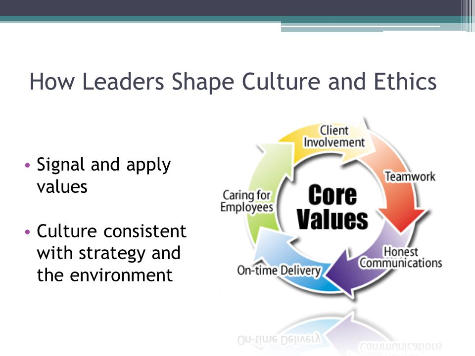 How Leaders Shape Culture and Ethics Signal and apply values Culture consistent with strategy and the environment