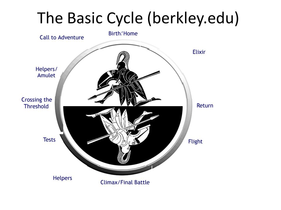 The Basic Cycle (berkley.edu)