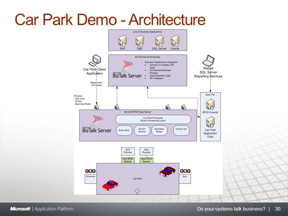 Do your systems talk business? | 30 Car Park Demo - Architecture