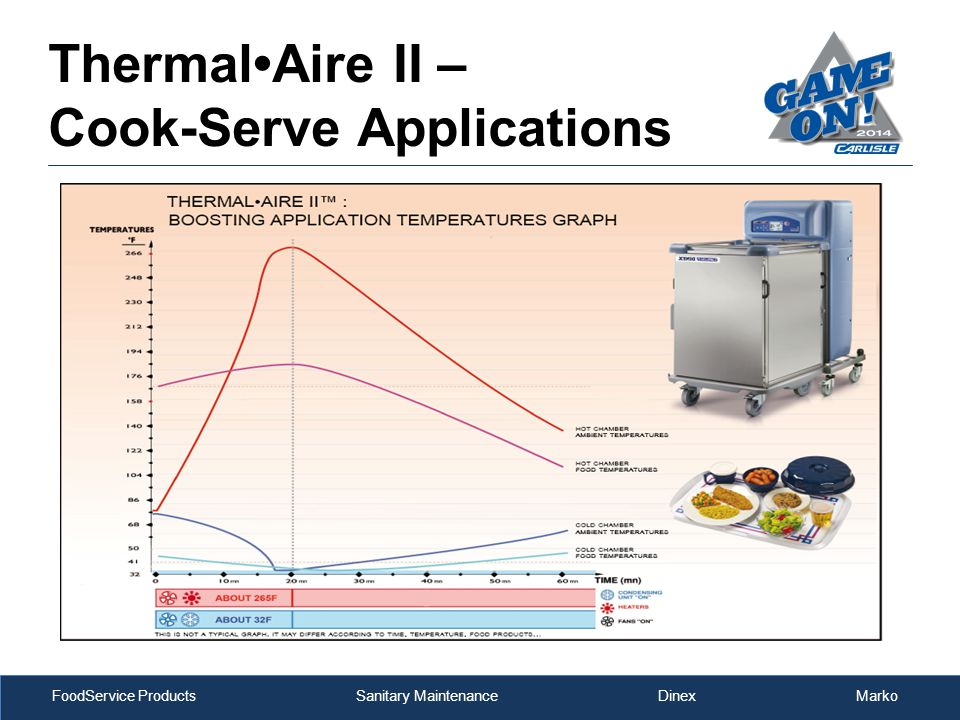 FoodService Products Sanitary Maintenance Dinex Marko ThermalAire II – Cook-Serve Applications