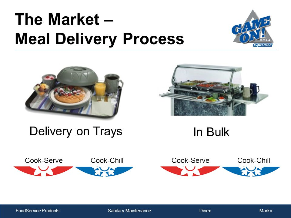 FoodService Products Sanitary Maintenance Dinex Marko Delivery on Trays Cook-ServeCook-ChillCook-ServeCook-Chill In Bulk The Market – Meal Delivery Process