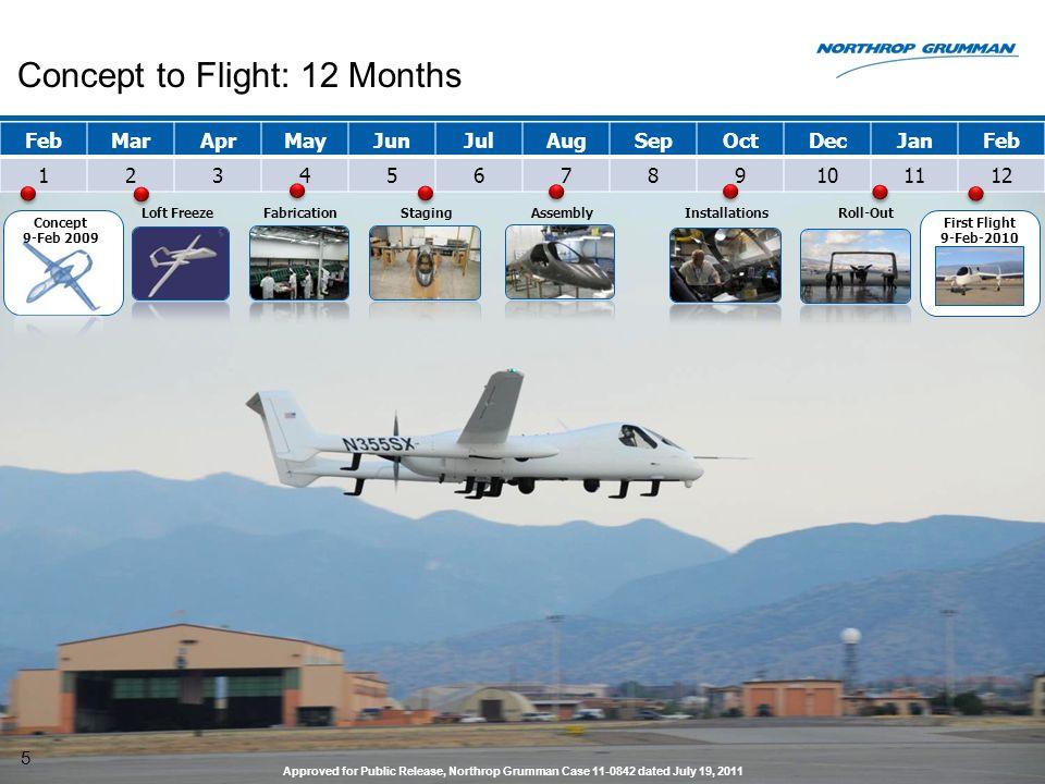 Concept to Flight: 12 Months 5 FebMarAprMayJunJulAugSepOctDecJanFeb 123456789101112 Loft FreezeFabricationAssemblyInstallationsRoll-OutStaging Concept