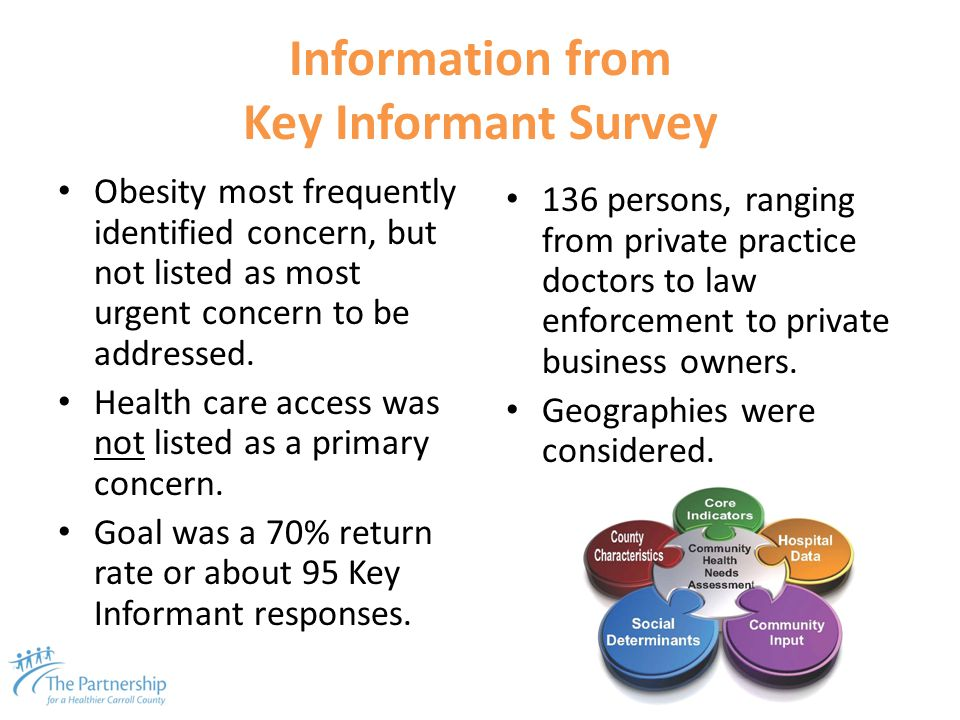 Information from Key Informant Survey Obesity most frequently identified concern, but not listed as most urgent concern to be addressed. Health care a