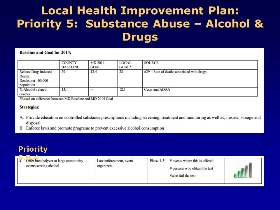 Local Health Improvement Plan: Priority 5: Substance Abuse – Alcohol & Drugs Priority 5.B.4