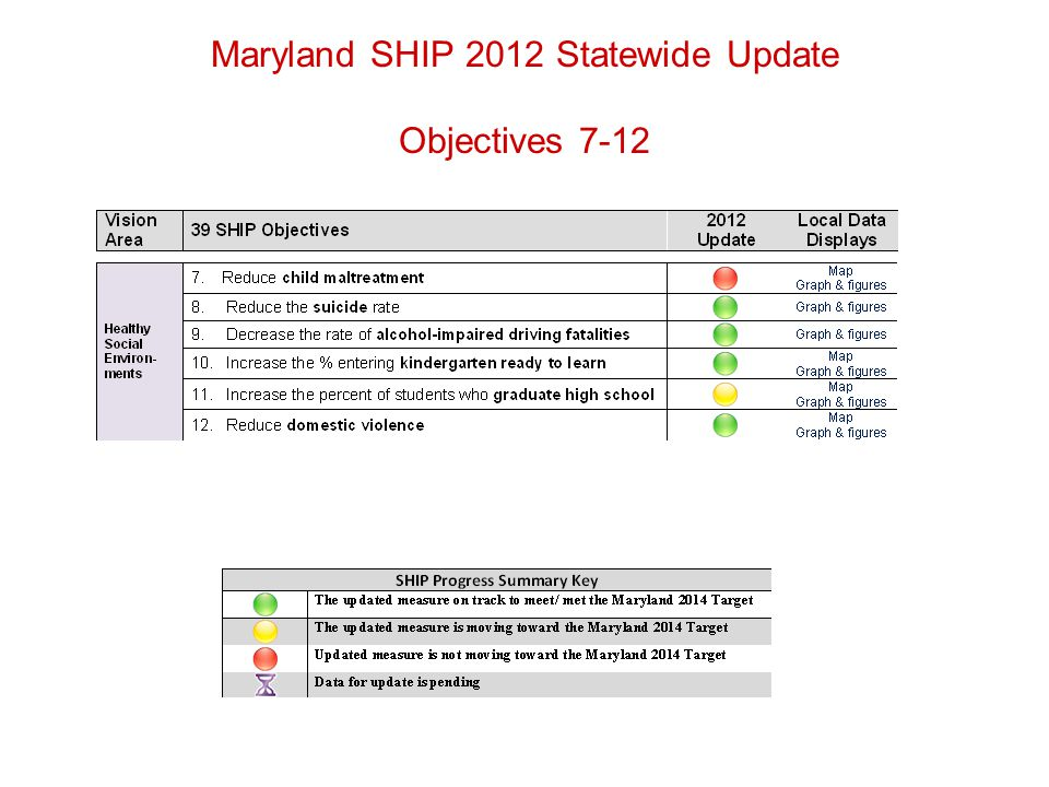 Maryland SHIP 2012 Statewide Update Objectives 7-12