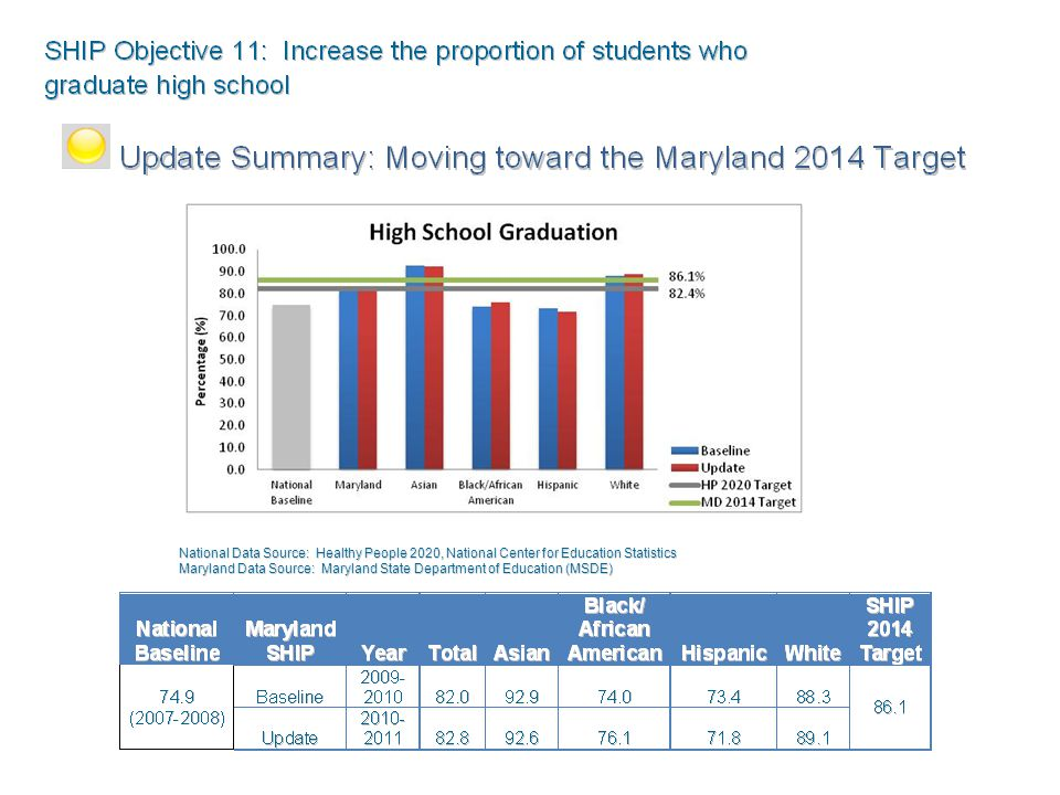 National Data Source: Healthy People 2020, National Center for Education Statistics Maryland Data Source: Maryland State Department of Education (MSDE