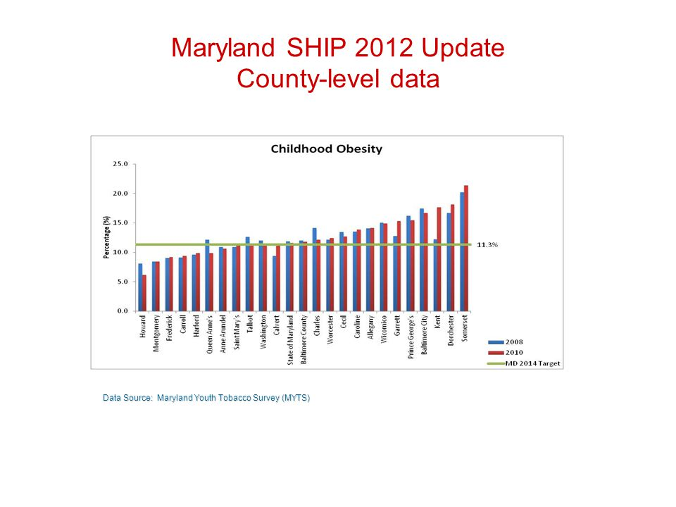 Maryland SHIP 2012 Update County-level data Data Source: Maryland Youth Tobacco Survey (MYTS)