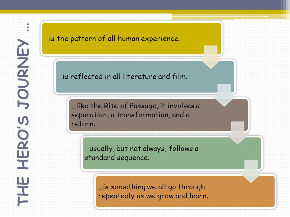 THE HERO'S JOURNEY … …is the pattern of all human experience.…is reflected in all literature and film. …like the Rite of Passage, it involves a separa