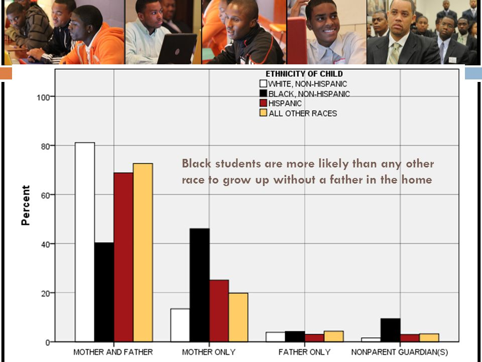 Black students are more likely than any other race to grow up without a father in the home