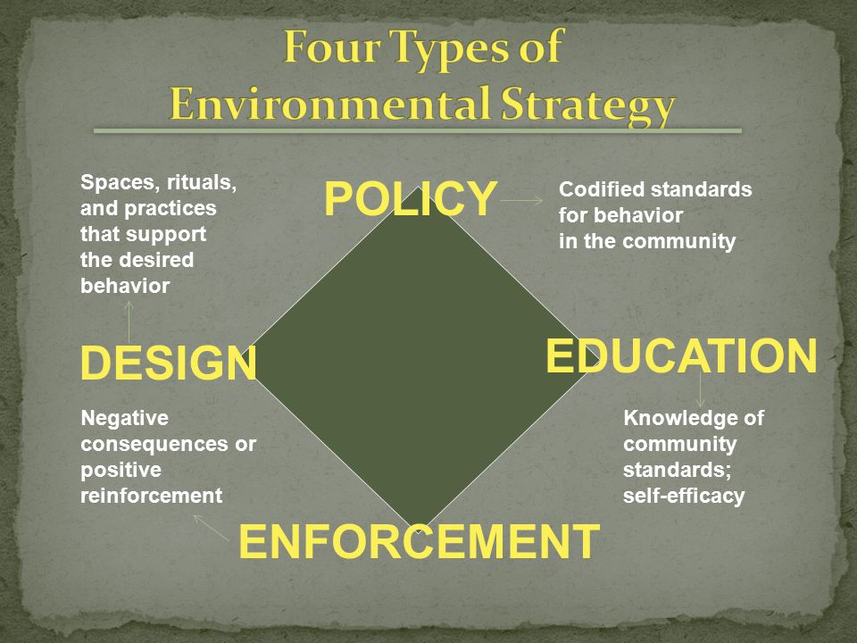 POLICY EDUCATION ENFORCEMENT DESIGN Codified standards for behavior in the community Knowledge of community standards; self-efficacy Negative consequences or positive reinforcement Spaces, rituals, and practices that support the desired behavior