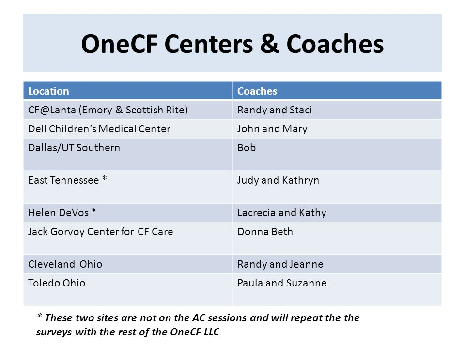 OneCF Centers & Coaches LocationCoaches CF@Lanta (Emory & Scottish Rite)Randy and Staci Dell Children's Medical CenterJohn and Mary Dallas/UT Southern