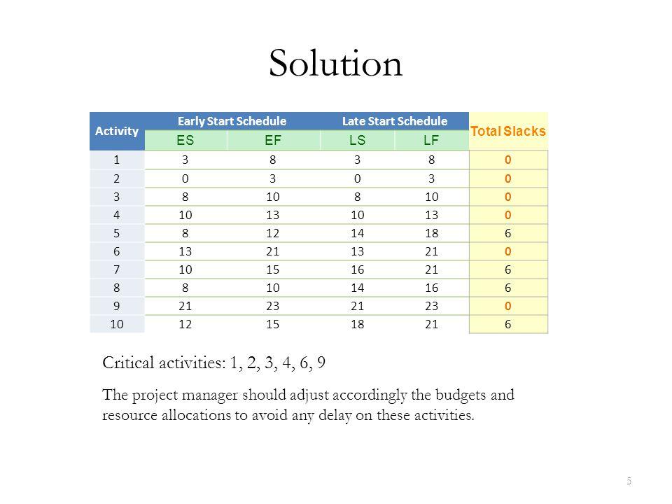 Critical Path Method Step 1: Forward pass Step 2: Backward pass Step 3: Calculating slacks Early Start Schedule Late Start Schedule Slacks 6