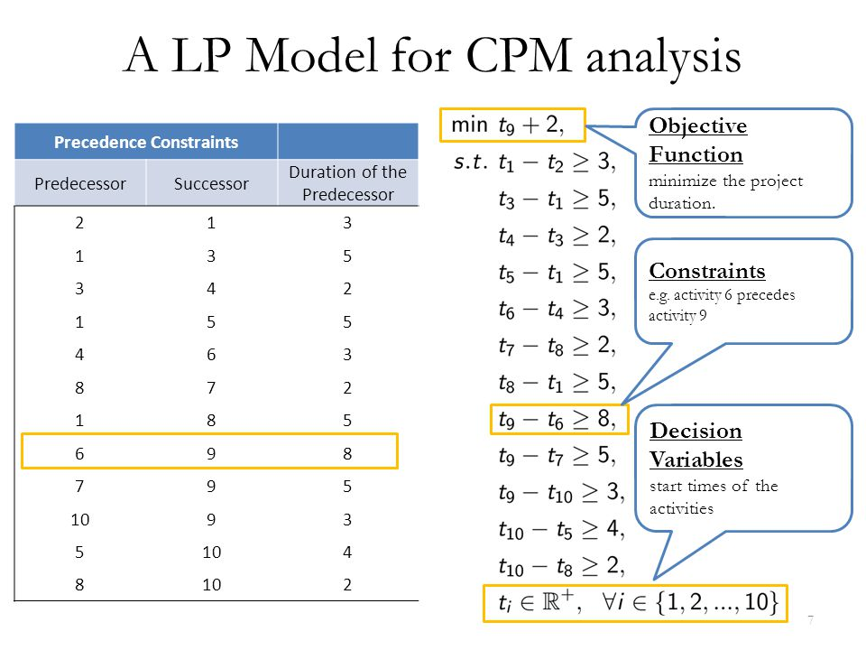 Nodes Decision Variables Arcs Precedence Constraints 9 21 3 5 8 7 35 2 4 2 83 4 10 6 3 5 2 Longest Path Optimal Solution AON network & LP Model Note that an alternative LP model can be derived from the AOA network.