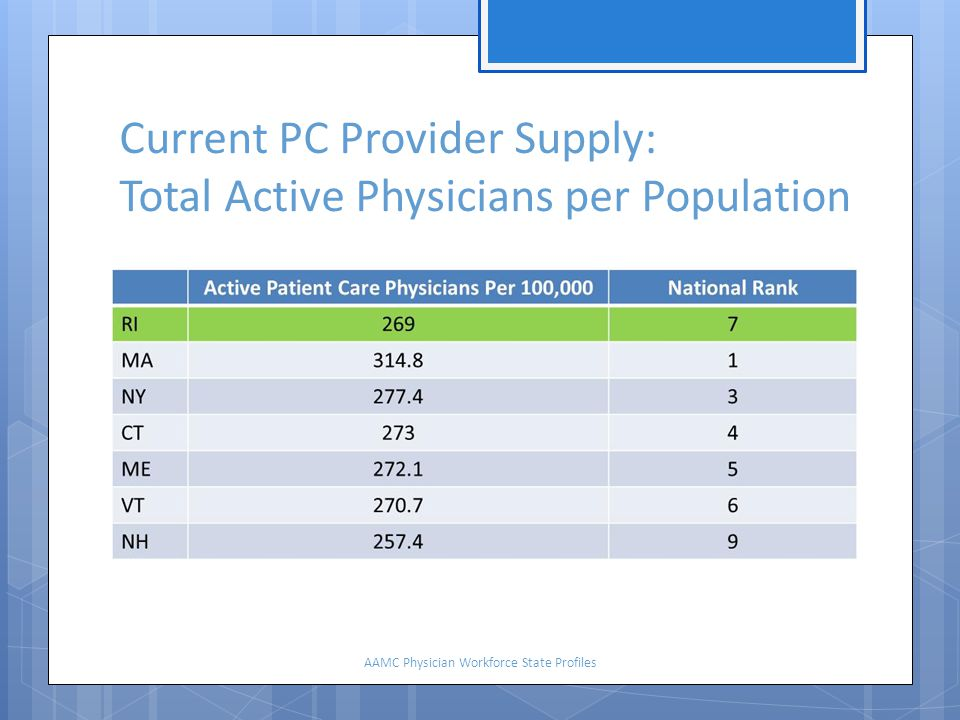 Current PC Provider Supply: Total Active Physicians per Population AAMC Physician Workforce State Profiles
