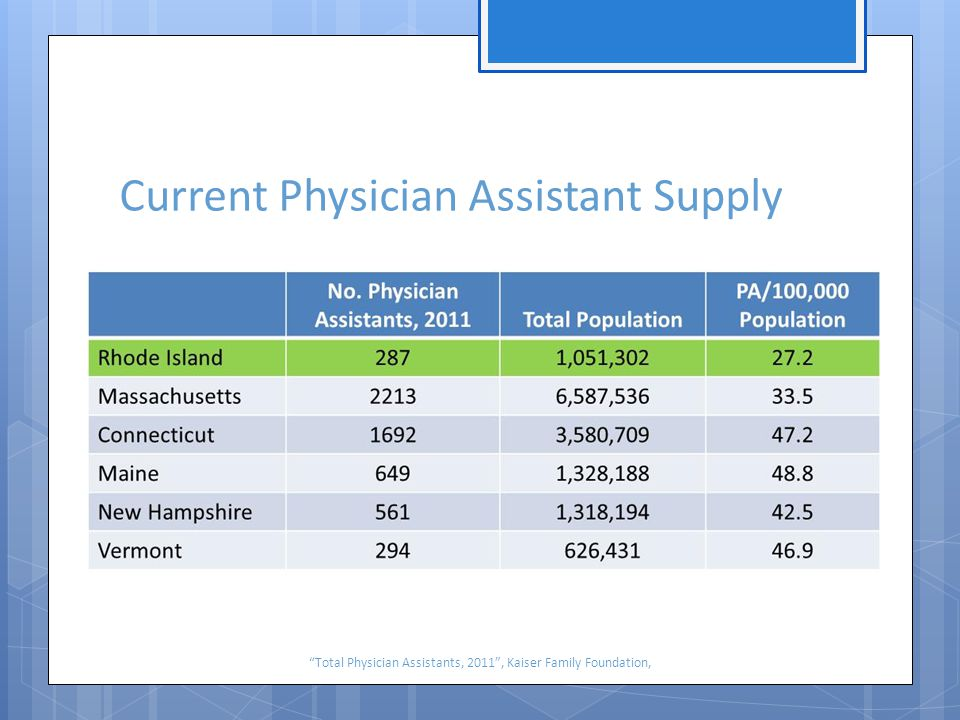 Current Physician Assistant Supply Total Physician Assistants, 2011 , Kaiser Family Foundation,