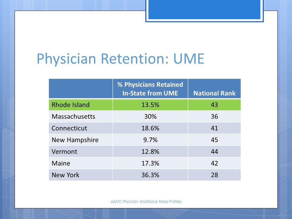 Physician Retention: UME AAMC Physician Workforce State Profiles